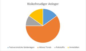 Risikofreudiger Anleger