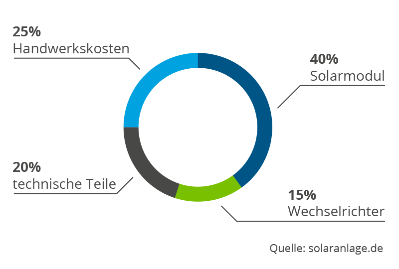 photovoltaikfinanzierung