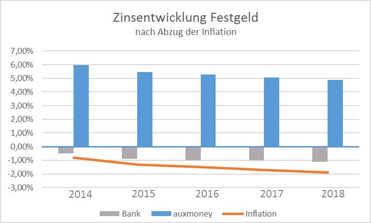 Entwicklung der Festgeldzinsen