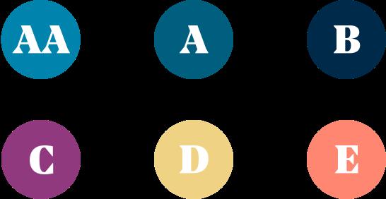 Scoreklassen von auxmoney
